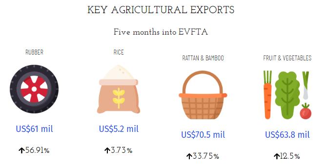 Principali prodotti esportati settore agricoltura