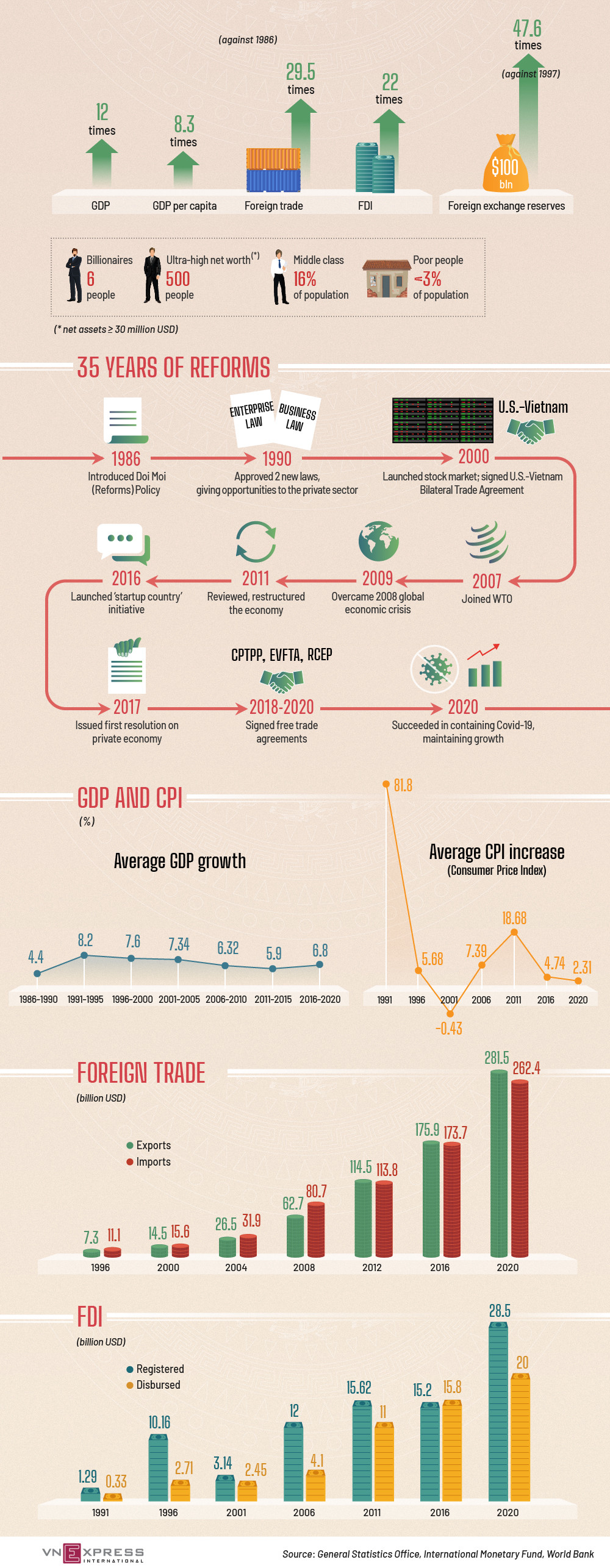 Trasformazione dell'economia vietnamita in 35 anni di riforme