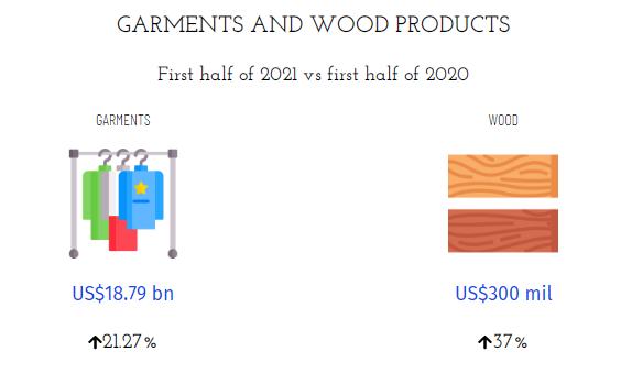 Focus prodotti tessili e del legno