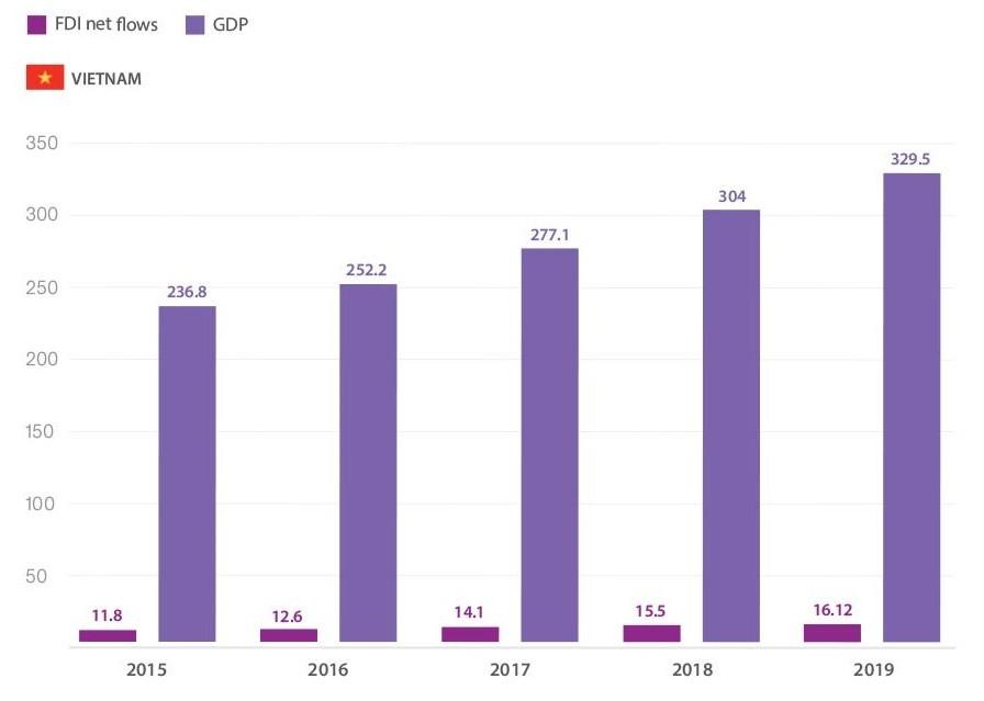 Grafici FDI e GDP del Vietnam dal 2015 al 2019