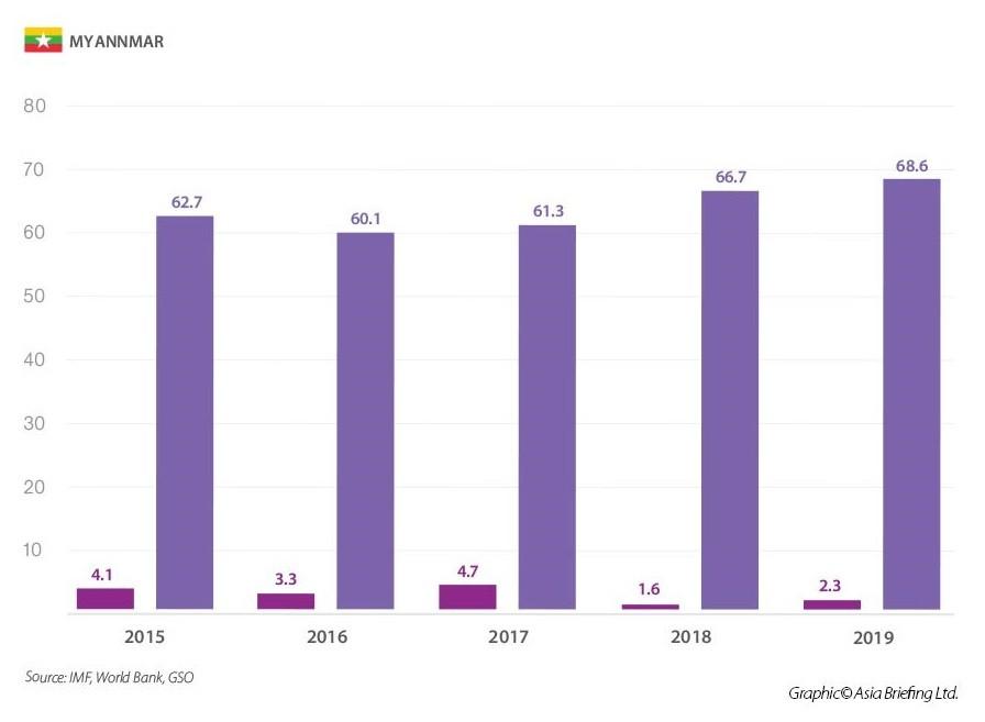 Grafici FDI e GDP del Myanmar dal 2015 al 2019