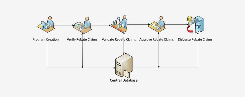 Description of B2B Collections Service