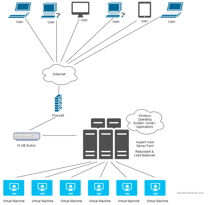 Virtual Desktops diagram
