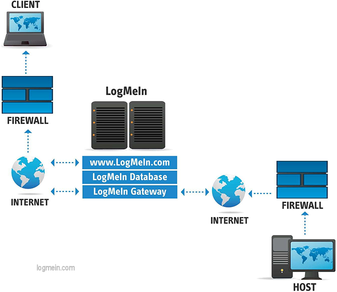 LogMeIn diagram
