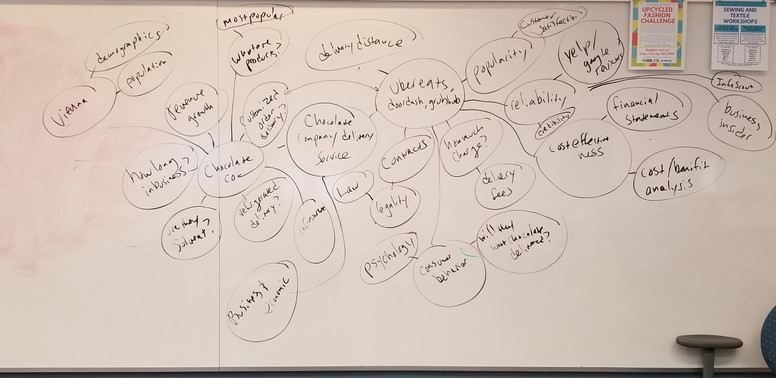 English 302 Business Section Research Concept Map Lesson - 2019