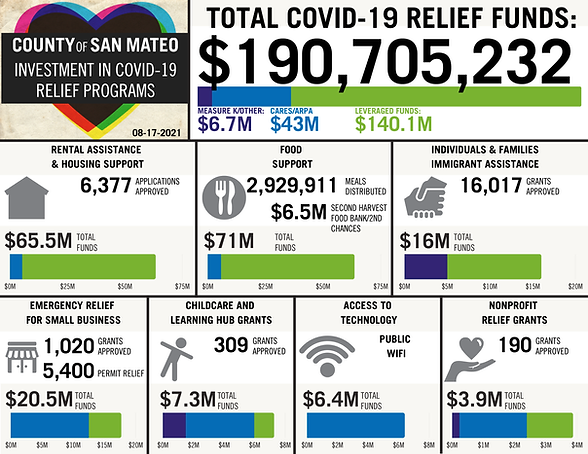 COVID-19 Relief Funds 8-17-2021 v2.png