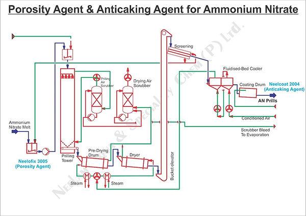 ammonium nitrate.jpg