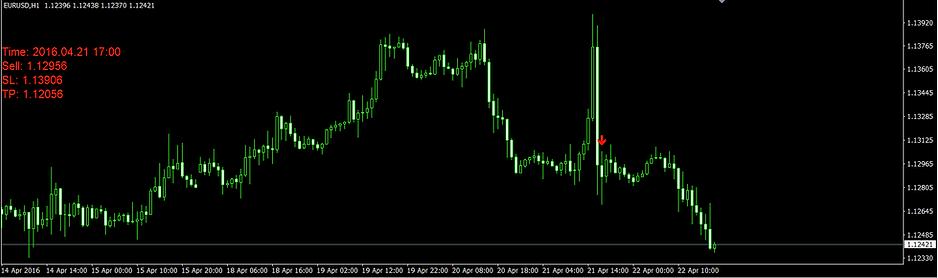 Altın Oran Forex Indicatorü
