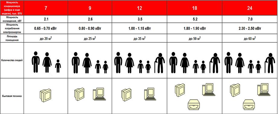 Как расчитать мощьность кондиционера?  ЛДС-МАРКЕТ (ИП Горбачев Е.С.) г.Бугульма https://www.lds-market.com