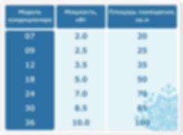 Как самому расчитать какой кондиционер выбрать. Бугульма ЛДС-МАРКЕТ (ИП Горбачев Е.С.) https://www.lds-market.com/ploshchad-pomeshcheniya-do-35m2