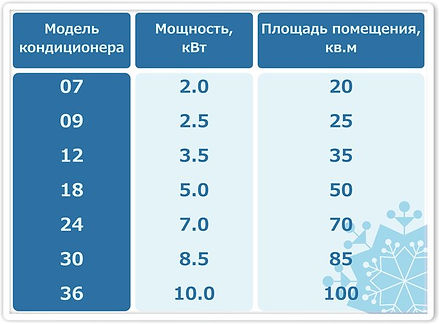 Таблица расчета мощьности кондиционера