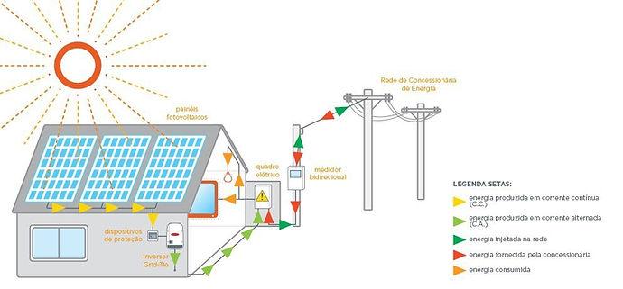 Anzo Engenharia - Energia Fotovoltaica
