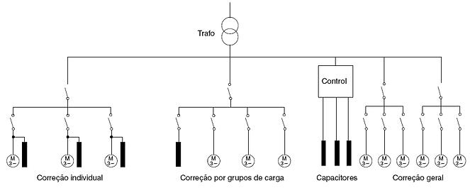 Correção Fator de Potência Banco de Capacitor - ANZO Engenharia Elétrica