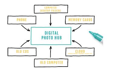 DigitalHub-Gather.PNG