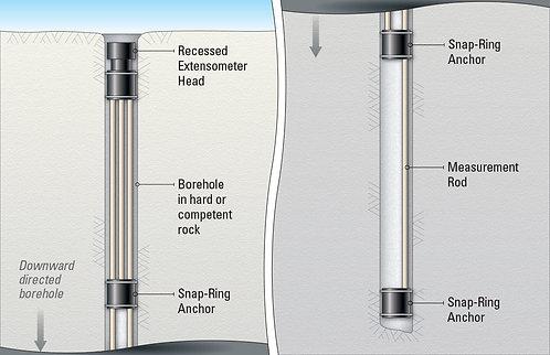 Instrumentación Geotécnica-Extensómetro anclas de anillo elástico-Geokon