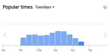 Statistika návštěvnosti na Google Maps