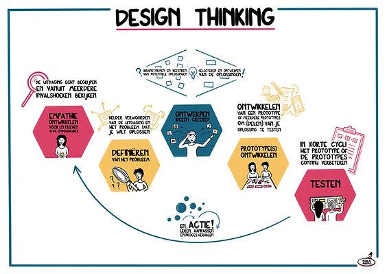 design_thinking_basic_steps.jpg