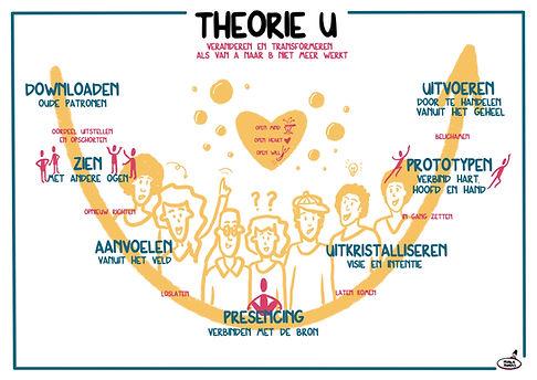 theorie_U_basics.jpg