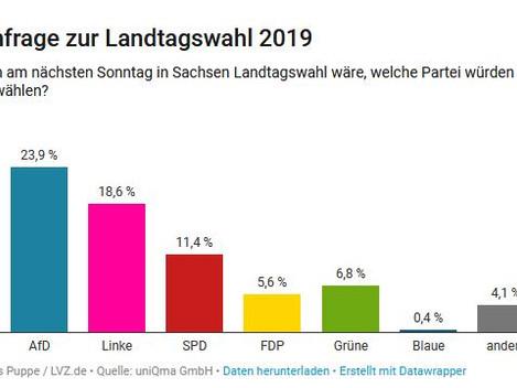 Meinungsbarometer Sachsen