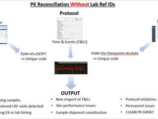 Data Extracts: Pharmacokinetic (PK) reconciliation – what happens when your data has no Sample ID?