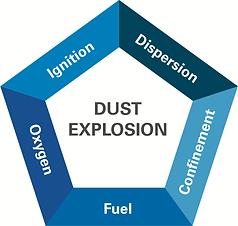 Dust_explosion_pentagon_simple.png