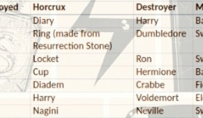 The Power Of Horcruxes