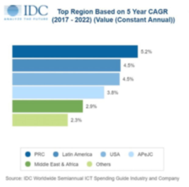 Report: Cloud and digital service providers fuel ICT spending