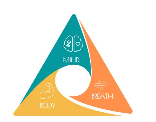 MindBodyBreath Diagram 20210115.PNG