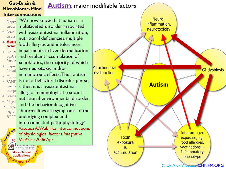 autism is a multifaceted disorder