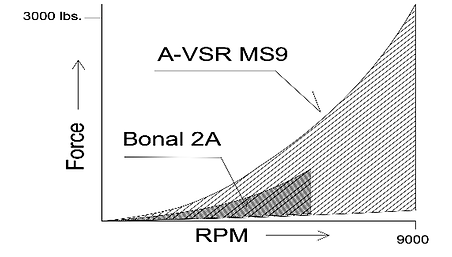 Performance graph Advanced VSR vs. Bonal