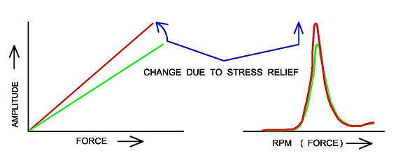 Static and dynamic changes due to stress relief
