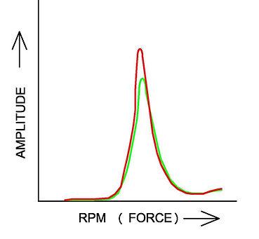 TypicalVSR Response - peak growth