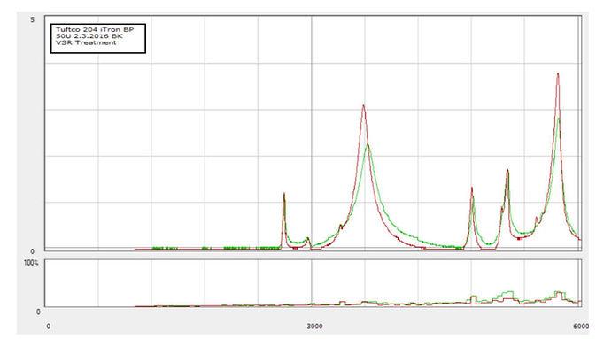 VSR Treatment Chart - Model 7.5