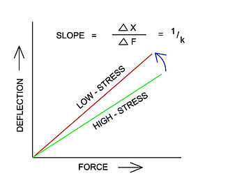 Graph showing changes due to stress relief