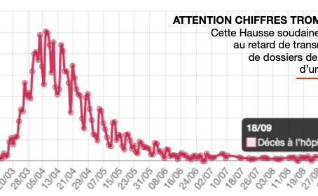 ATTENTION, CHIFFRES DES DÉCÈS COVID DU 18/09/2020 TROMPEURS ET DÛ À UNE ERREUR DE SANTÉ PUBLIQUE.