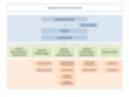 Organigramm_Dienstleistungen.jpg