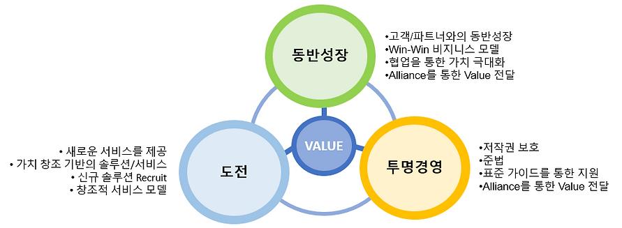 회사의 Value.PNG