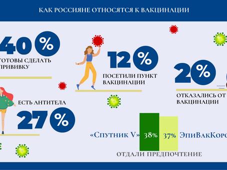 Большая часть россиян лояльно относится к массовой вакцинации