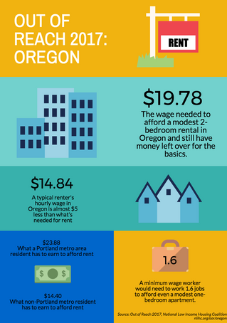 National Report: Housing costs in Oregon continue to rise, putting families who rent at risk