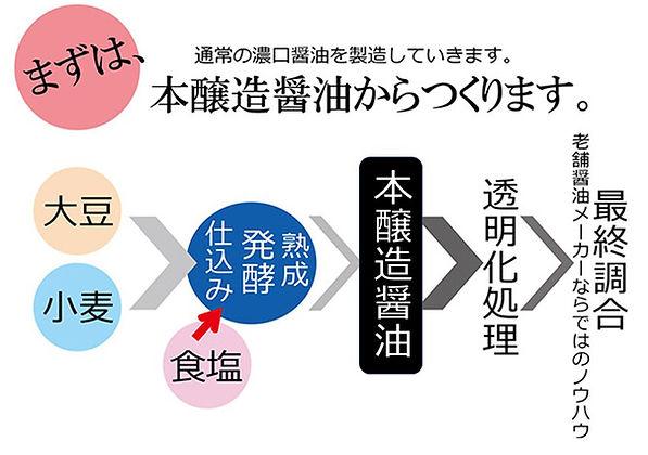 透明醤油の秘密.jpg