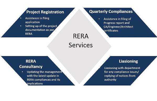 RERA Services Offerings