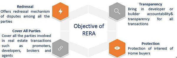 Objectives of RERA