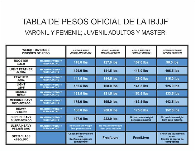 tabla de pesos juvenil y adultos.png