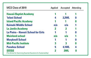 GradSchoolsListClass2019 (2).jpg