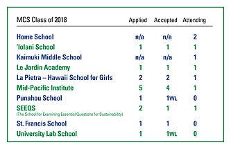 GradSchoolsListClass2018rev (1).jpg
