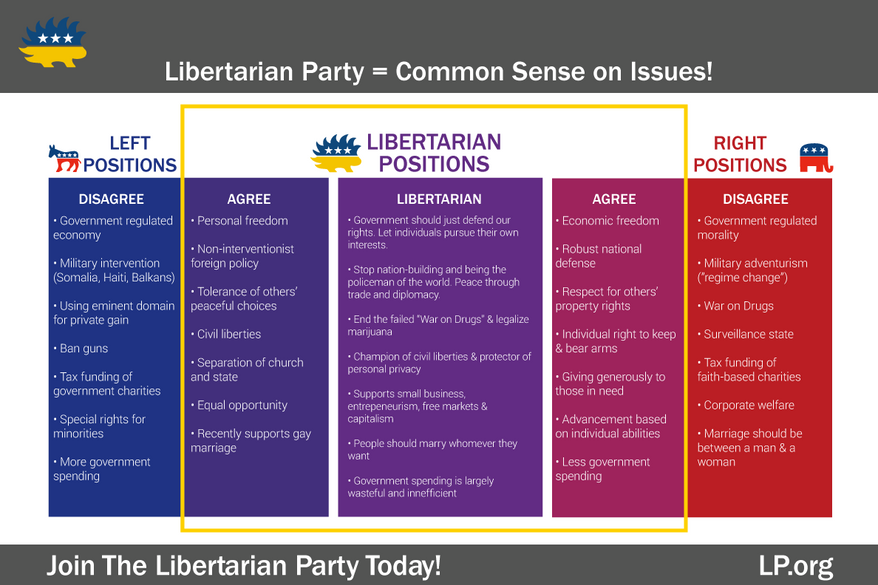 Libertarian Party = Common Sense on Issues!