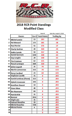 01. 2019-07-20 Race 3 Modified Points.PN