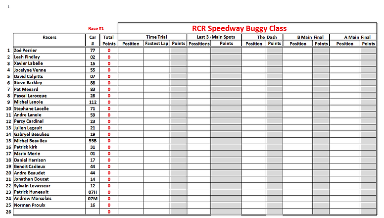 2. 2020 Buggy Points Results Template.PN