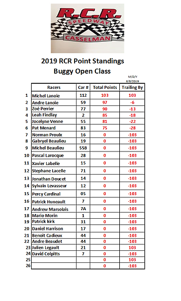 2019-06-08 Race 1 Buggy Points.PNG