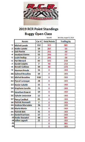 02. 2019-07-20 Race 3 Buggy Points.PNG